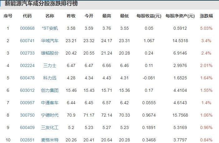 2019前8月中国新能源汽车产销量均超79万辆