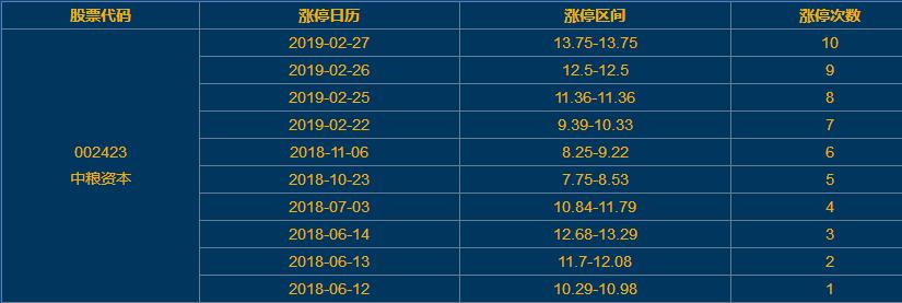 中粮本钱上涨停