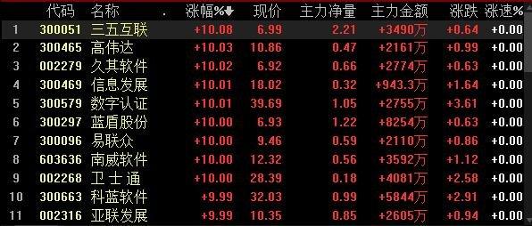 數字中國概念股