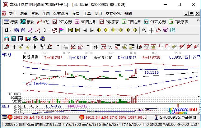 000935四川双马涨停,拟6.45亿元投资酒店管理教育集团SEG