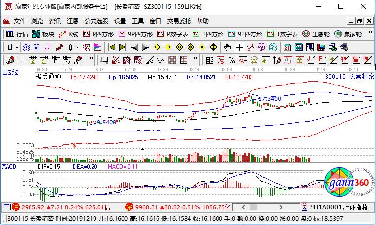 300115长盈精密涨停,华为产业链个股异动