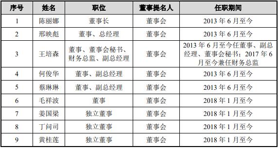 广州通达汽车电气股份有限公司董事会成员简介