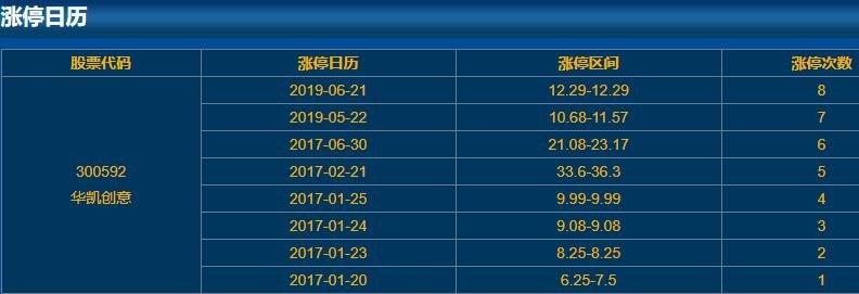 300592华凯创意涨停日历