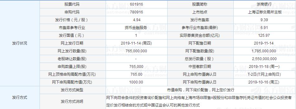 第13家A+H上市銀行來了 浙商銀行今日申購