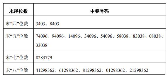 泰和科技中簽號結果公布,一共有5.4萬個,泰科科技中簽號有你的么?