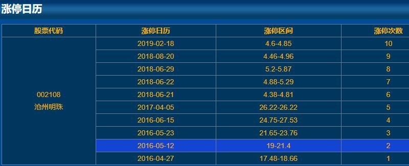 002108沧州明珠涨停日历