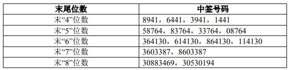 卓易信息中簽號公布查詢  688258卓易中簽號與卓易信息配號比對