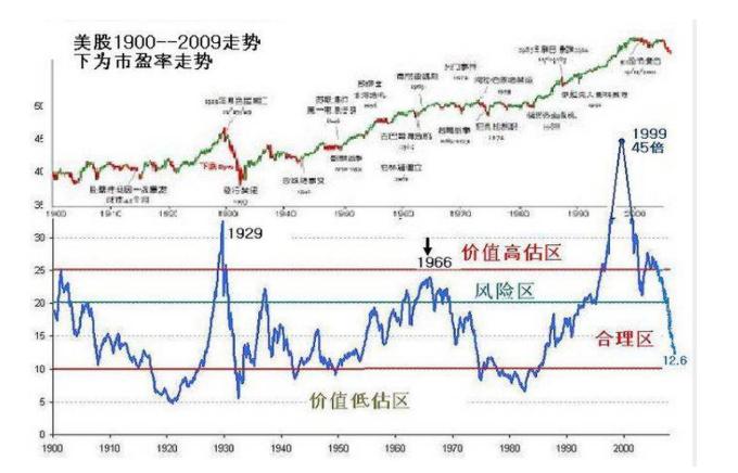 什么是動態市盈率,選股時動態市盈率的優勢和缺陷