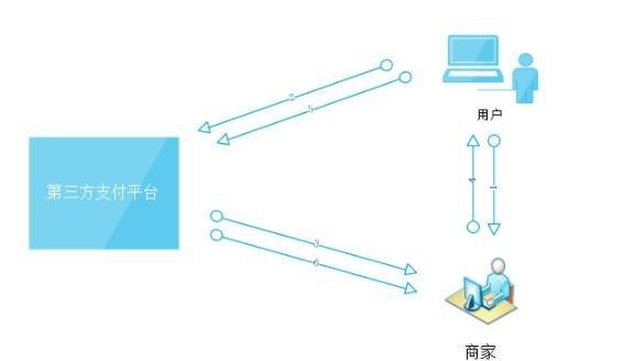 第三方支付平臺有哪些,第三方支付平臺的特點和功能