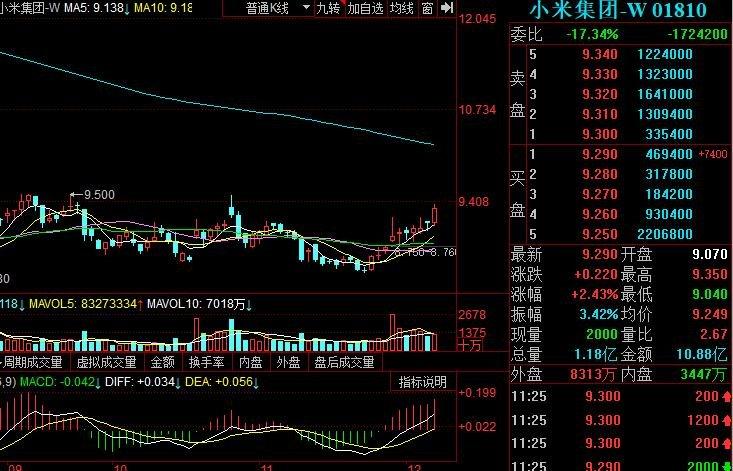小米集團回購2202.88萬股是怎么回事,小米集團回購影響
