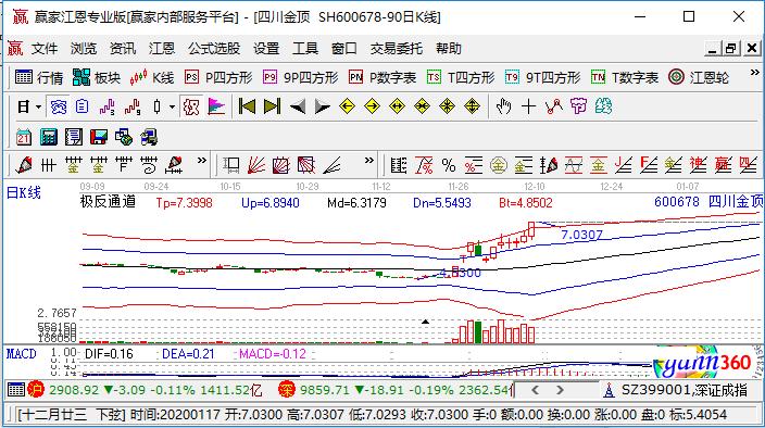 600678四川金頂漲停原因,水泥價格指數逼近歷史新高