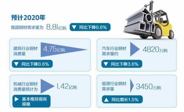 预测:2020年我国钢材需求量预计为8.81亿吨 同比下降0.6%