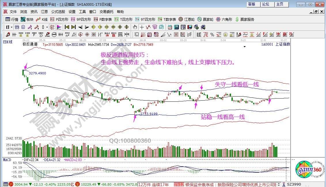 江恩看盘—2019年12月23日大势分析