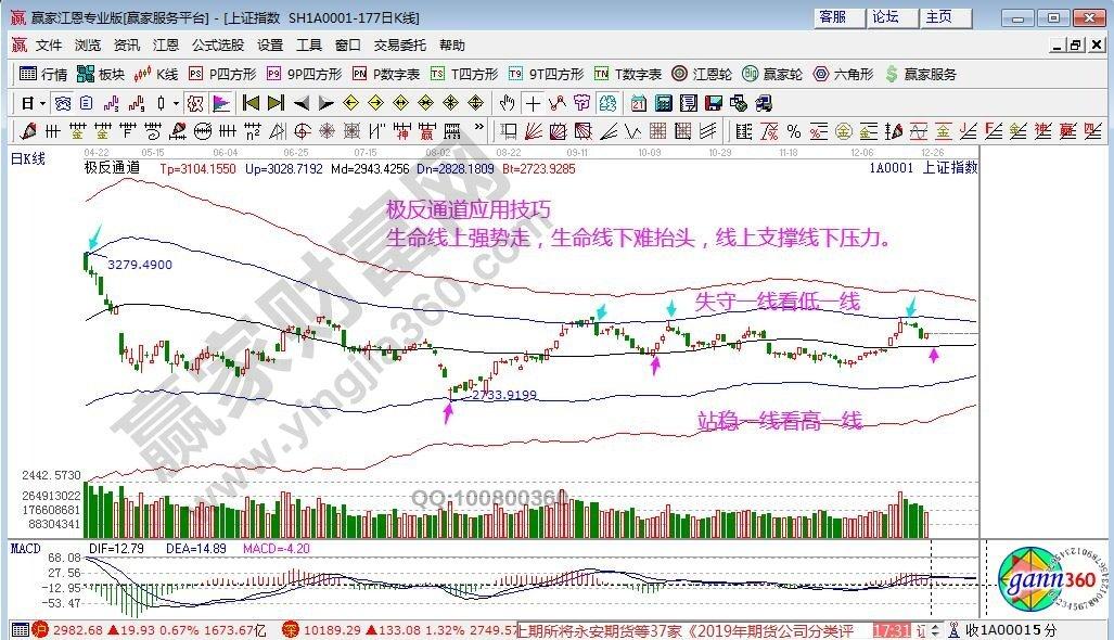 江恩看盘—2019年12月25日大势分析