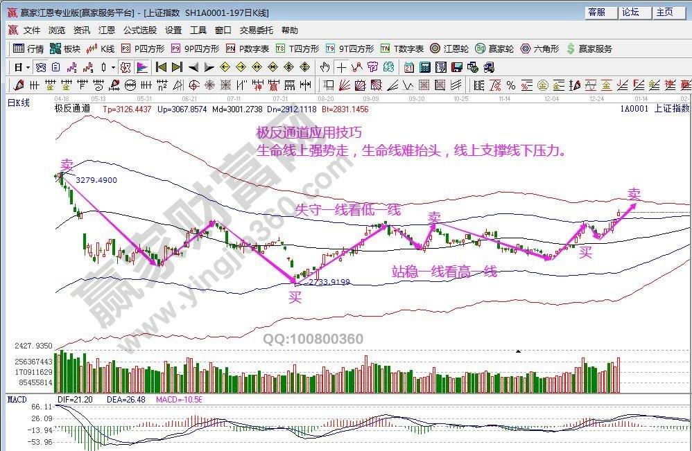 江恩看盘—2020年1月3日大势分析