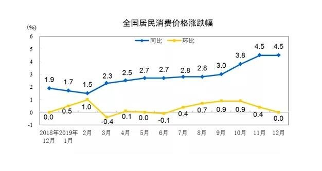 12月(yue)豬肉價(jia)格(ge)環(huan)比ran)羋.6%,春(chun)節(jie)後(hou)還(huai)會降?降準降息啥時候(hou)來?