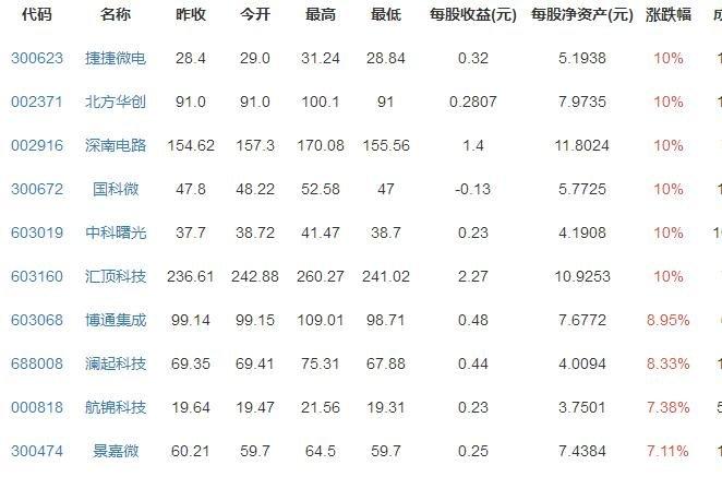 百元(yuan)股陣營芯(xin)片概念最多 助推大盤創反彈新高