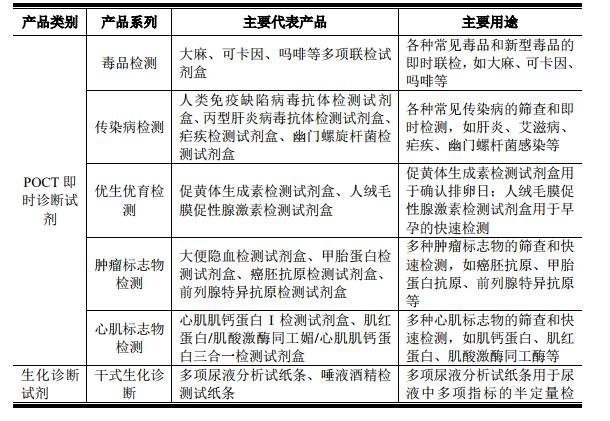 东方生物主要产品.jpg
