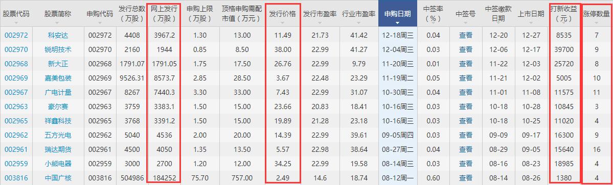 002975博杰股份漲停預測,博杰股份上市后會有幾個漲停