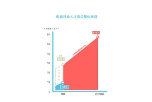 中国电竞人才缺口达50万
