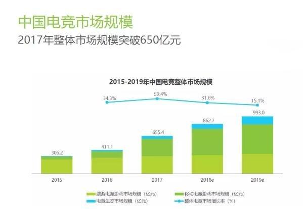 中国电竞市场