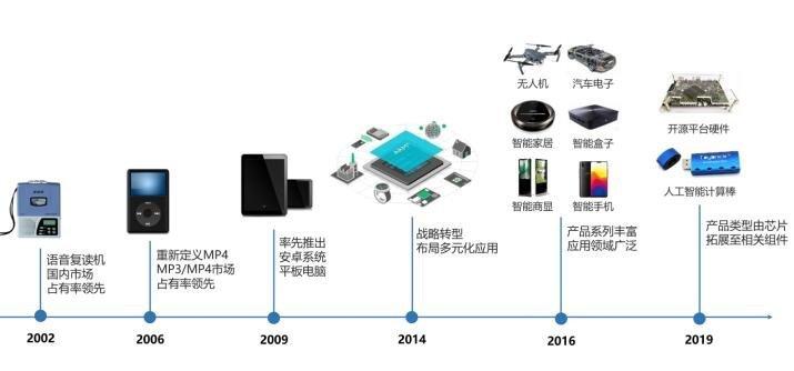 瑞芯微产品演化过程.jpg