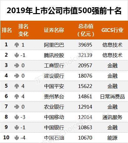 中國股市市值排名,中國股市市值排行榜