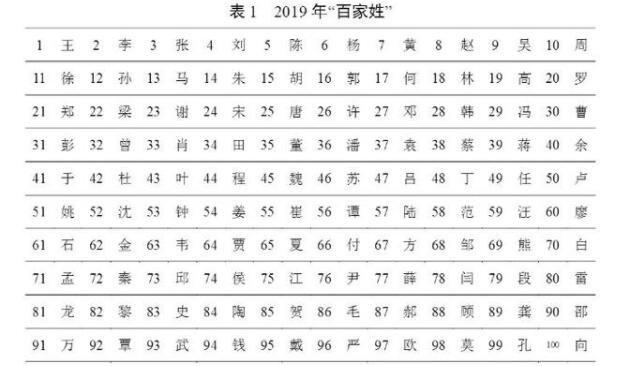 2019年百家姓排名的具體內容,2019年百家姓排名中有你的姓氏嗎?