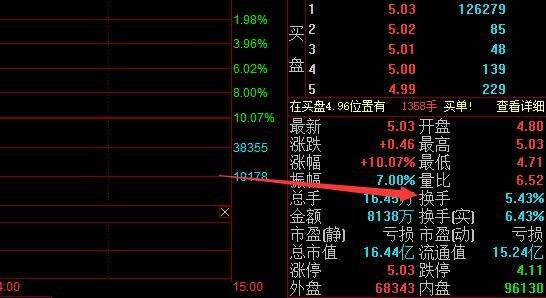 股票换手率是什么意思?换手率代表的含义