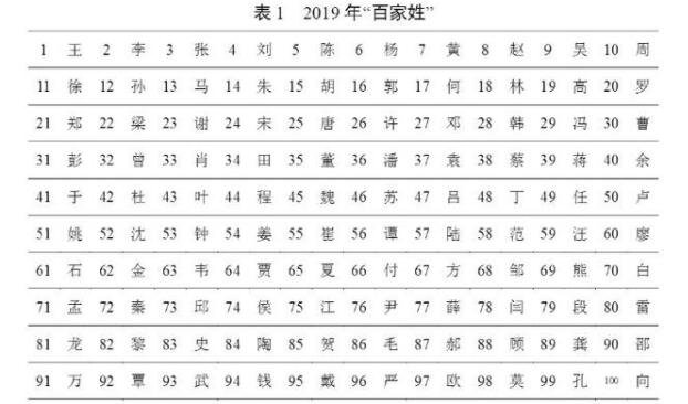2019年百家姓排名可以看出什么?2019年百家姓排名和2018年的區別
