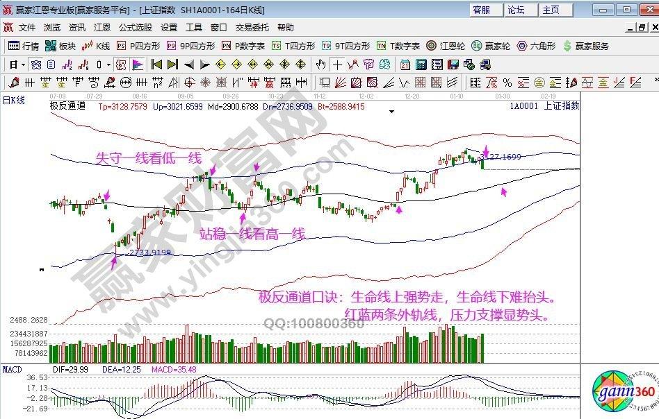 江恩看盘—2020年1月22日大势分析