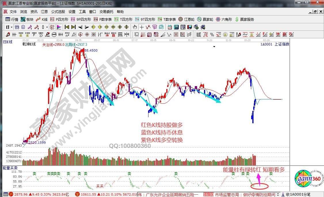 江恩看盘—2020年2月10日大势分析