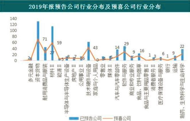 1352家公司年報業績預喜 占比近六成