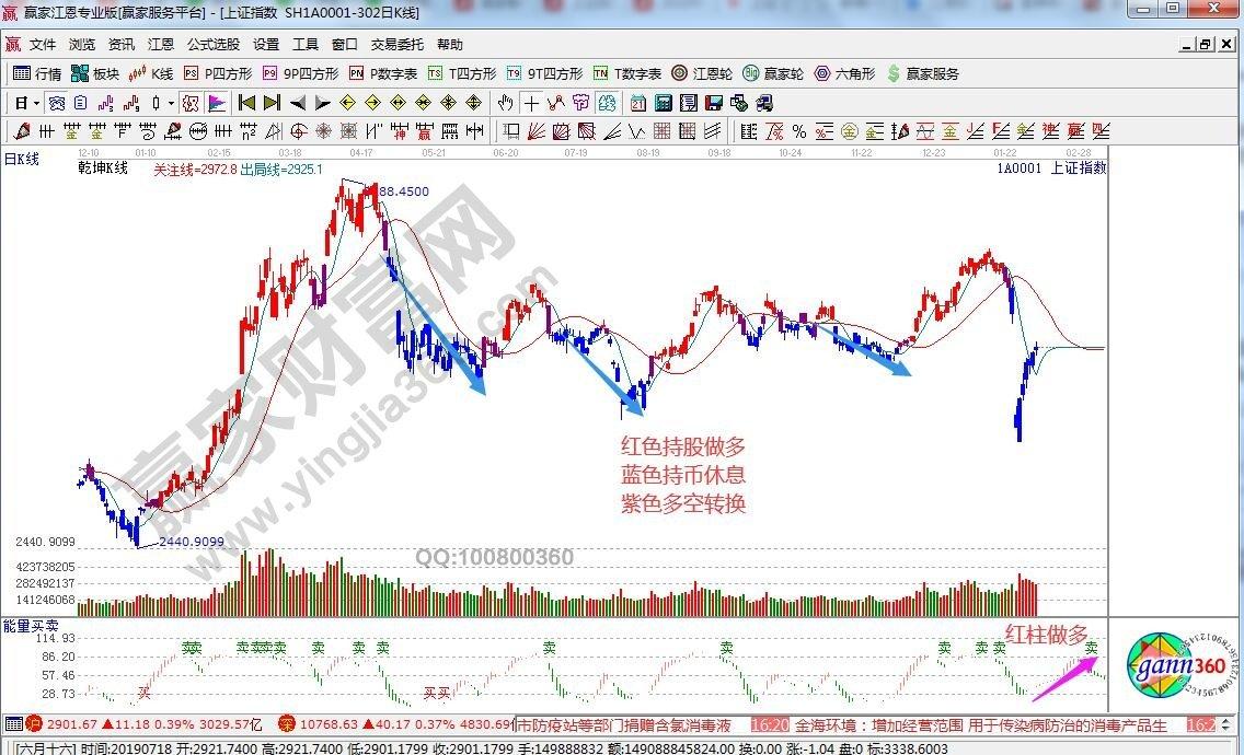 江恩看盘—2020年2月12日大势分析