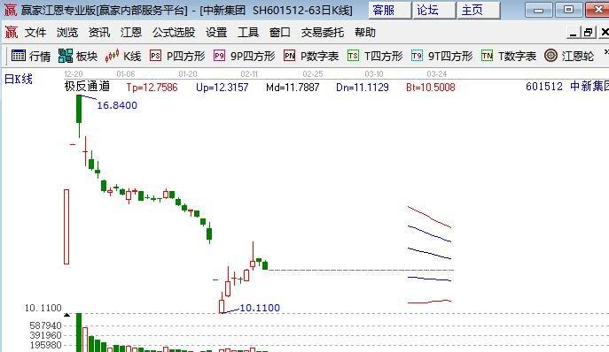 中银证券首日涨停预测.jpg