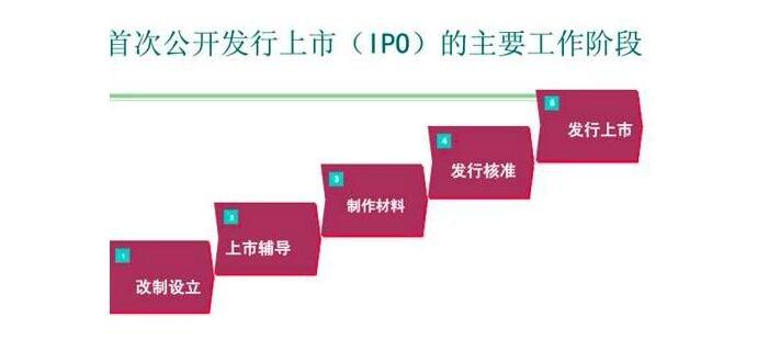 坚持A股IPO常态化 年内28家上市公司首发募资近500亿元