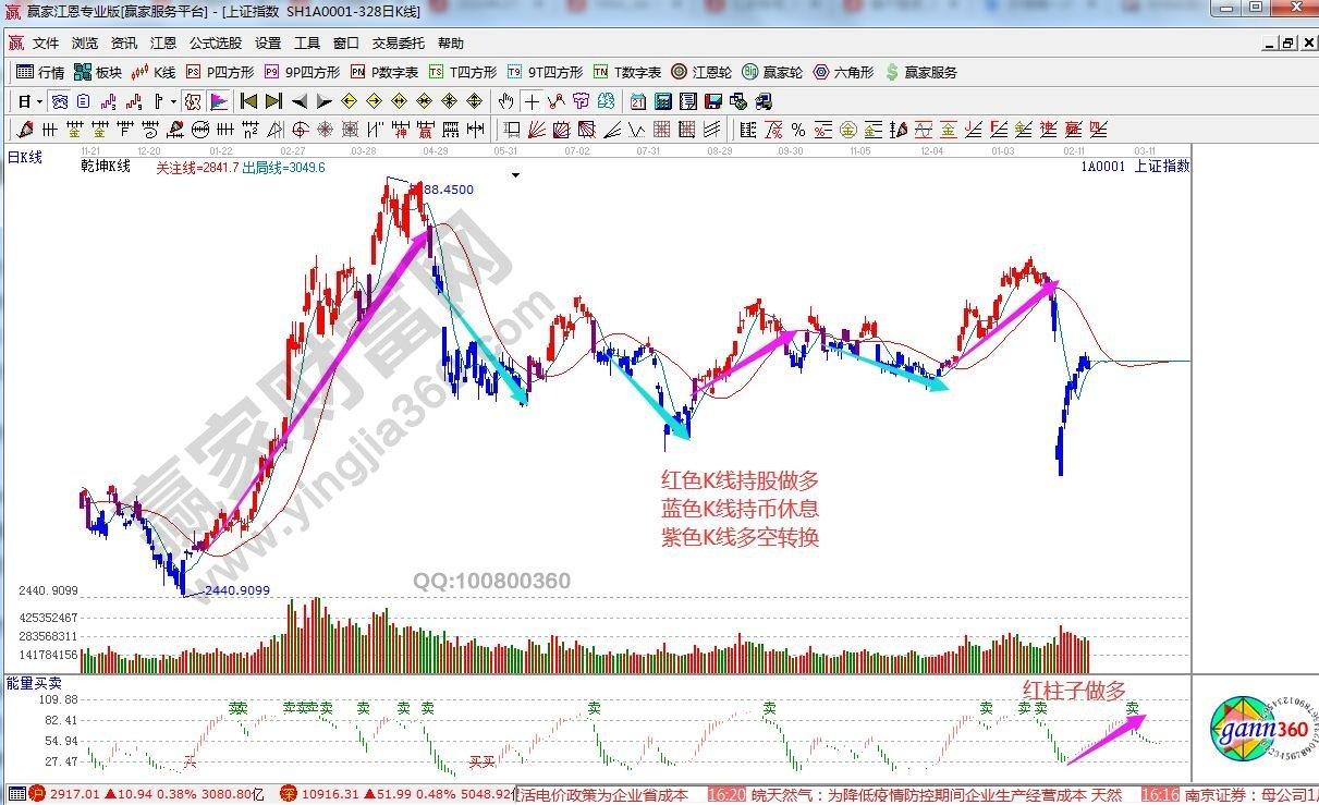 江恩看盘—2020年2月17日大势分析