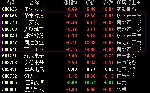 上海地產股有哪些.jpg
