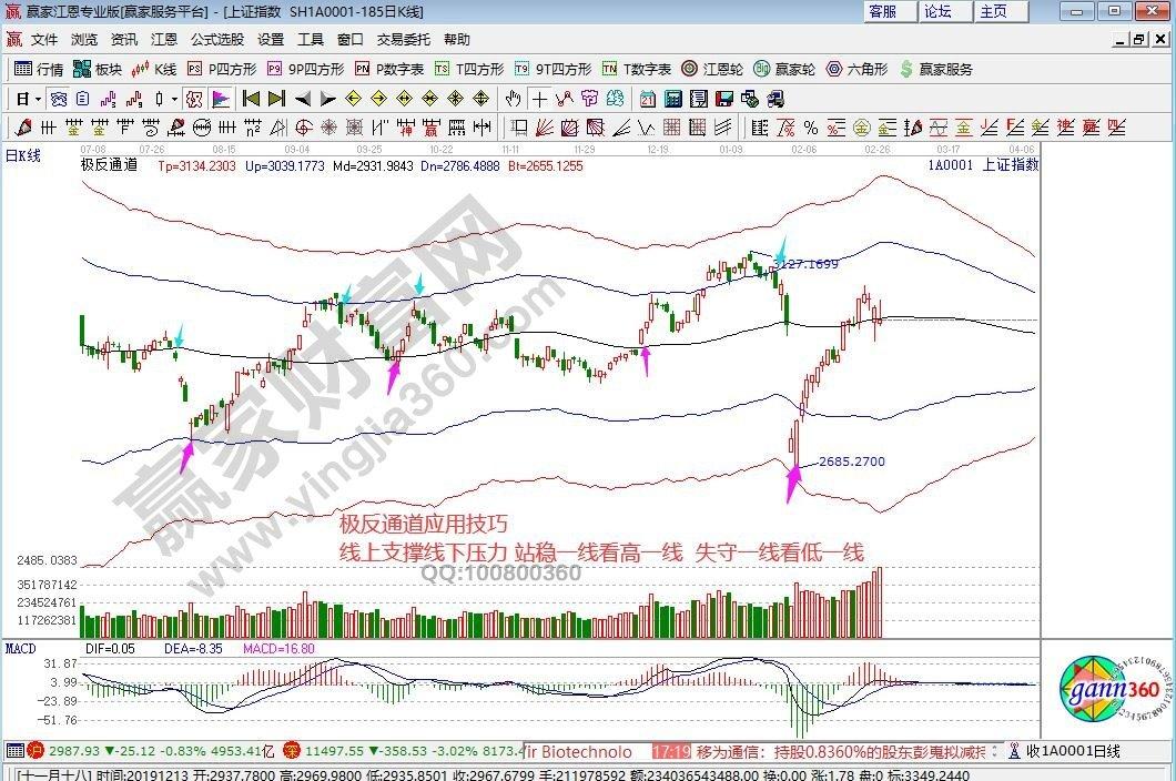 江恩看盘—2020年2月27日大势分析