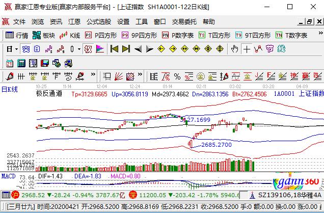 道指跌幅超1千点的原因是什么,道指跌幅超1千点的具体内容;股票百科