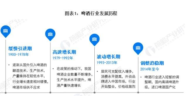 2020年中国啤酒行业发展现状分析