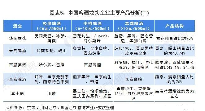 2020年中國啤酒行業發展現狀分析