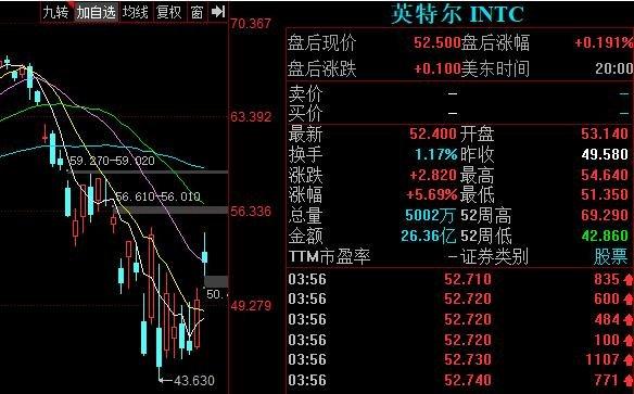 英特爾股價上漲.jpg