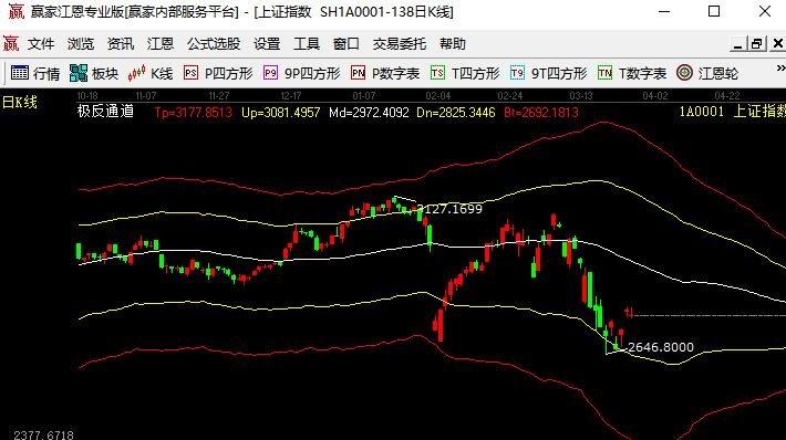 全球市場情緒企穩 A股戰略配置機遇顯現