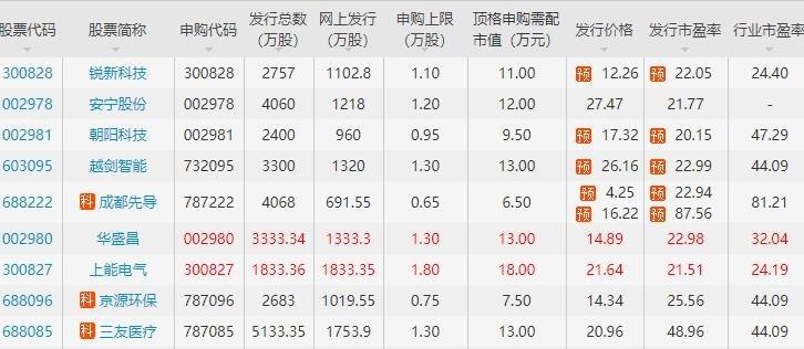 提升市場融資功能 IPO過會率料維持高位