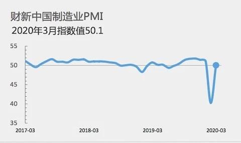 3月制造業PMI回升