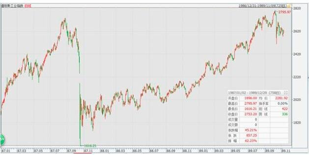 美國1987年股災原因,美國1987年股災都有哪些