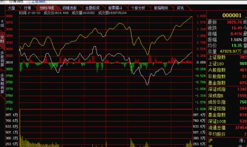 怎么看股票走勢圖