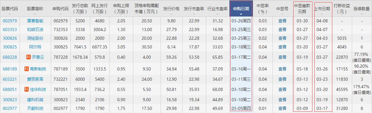 安寧股份上市時間公布,002978安寧股份什么時候上市和打新收益