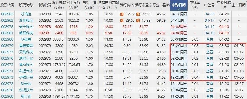 最近中小板股票上市時間.jpg